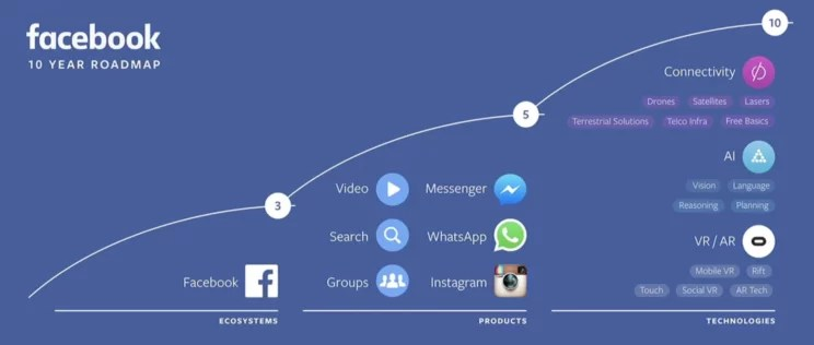 fb-roadmap