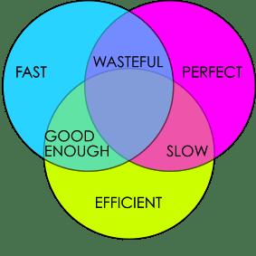 fast cheap good venn diagram