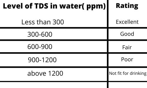Level of TDS in water measured in ppm