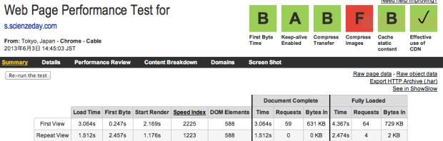 さくらのVPS Webpage Test結果