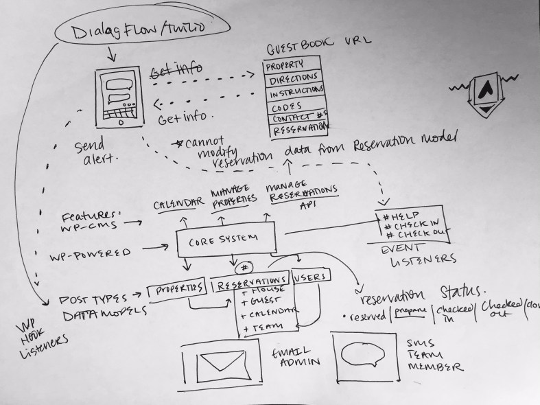 Sketch of Superhost system flow