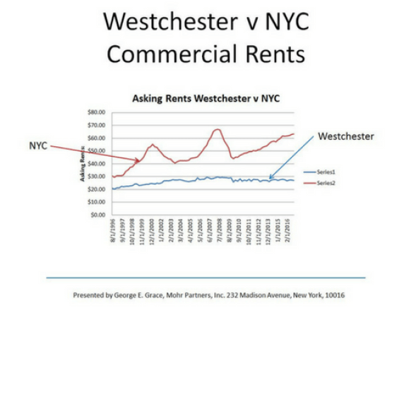 Manhattan vs. Westchester: A Case Study of One Non-Profit's Dilemma by George Grace