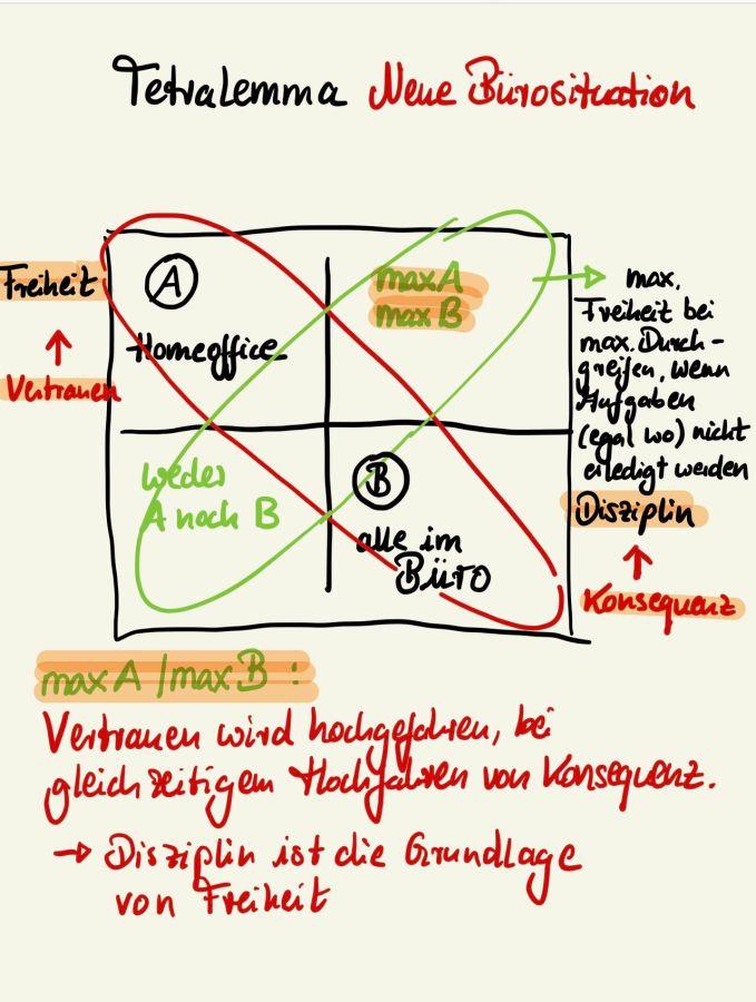 Tetralemma_Gehrke-Vetterkind-Consultants