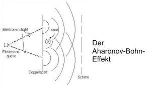 Aharonov-Bohn-Effekt