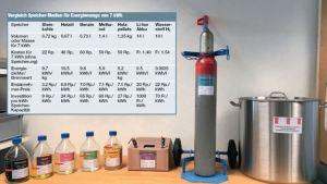 Methanol im Vergleich