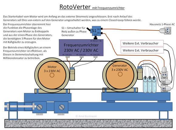 rotoverter-mit-frequenzumrichter