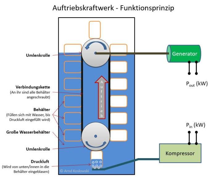 auftriebskraftwerk-funktionsprinzip