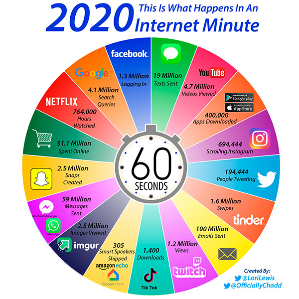 Was passiert in einer Minute im Netz? (Quelle: https://www.allaccess.com/merge/archive/31294/infographic-what-happens-in-an-internet-minute)