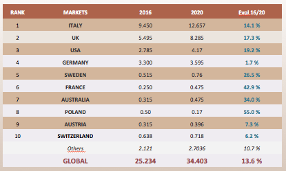 top-prosecco-growth-markets