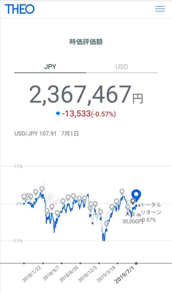 THEO運用実績2019年6月(円建て)