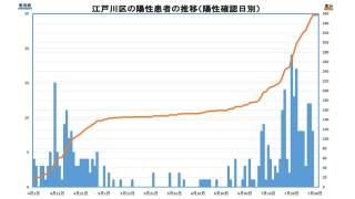 江戸川区の新型コロナウイルス感染者数推移