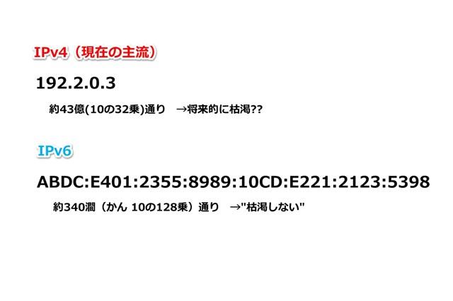 IPv4からIPv6へ