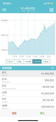 直近1ヶ月のビットコインチャート、218%も上昇した!