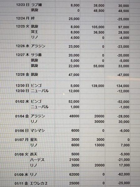 パチスロ収支データ