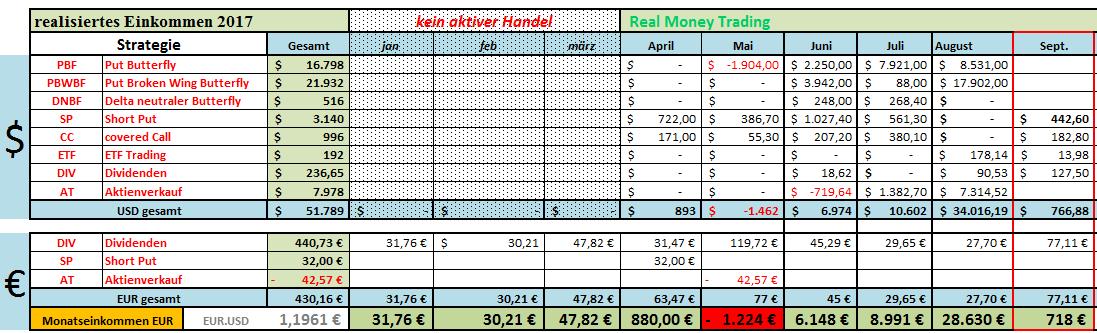 Geldchallenge 2017