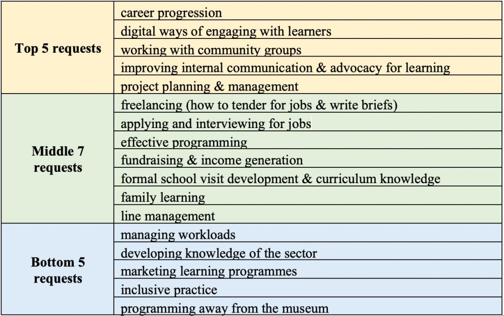 Mentoring Stats, GEM