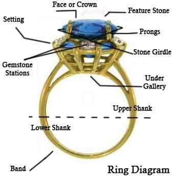 ringdiagram | The GEMaffair Diaries