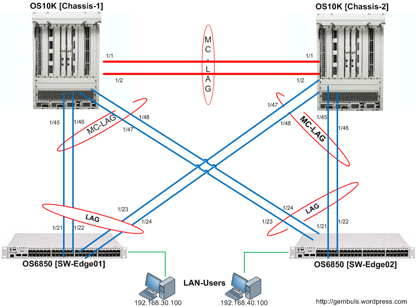 OmniSwitch 10K - Multi-Chassis Link Aggregation (MC-LAG)