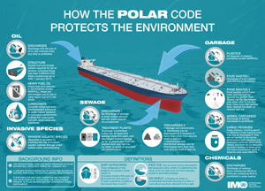 How the Polar Code protects the environment (English infographic) / IMO POLAR CODE