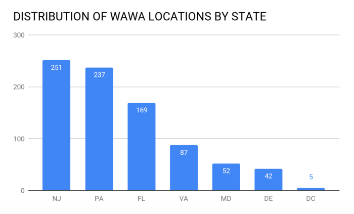 Distribution of Wawa restaurant chain locations by state.