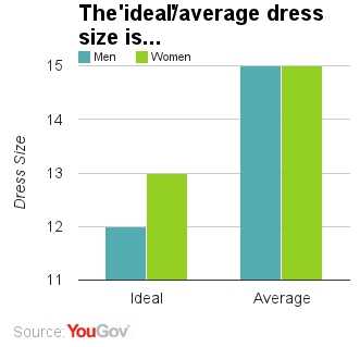 Idea%20vs%20Average%20Dress%20Size
