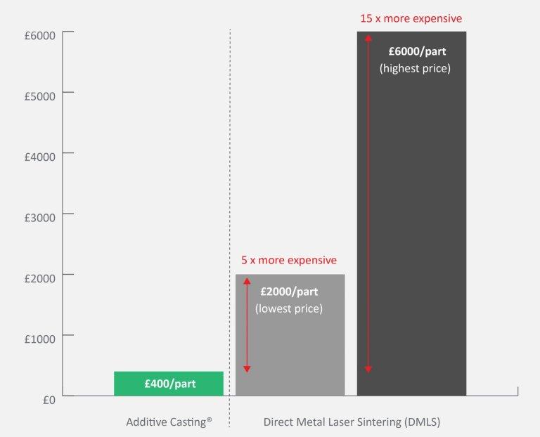 cost-graph-additive-Casting-vs-DMLS-1536x1243