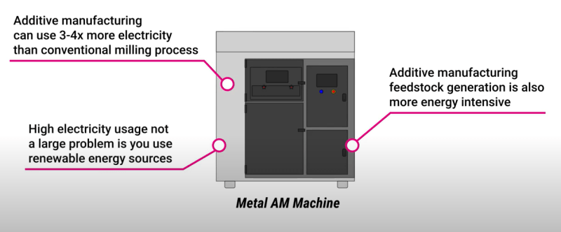 Sustainability issues of metal additive manufacturing