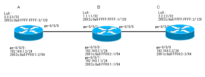 Juniper_iBGP