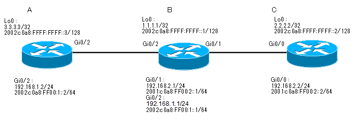 cisco_EBGP