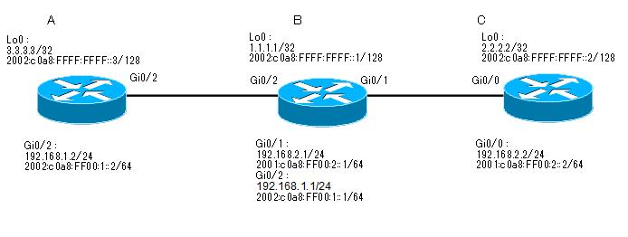cisco_iBGP
