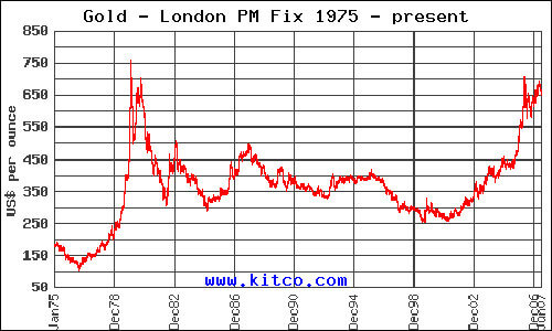 Gold 1975 Chart.gif
