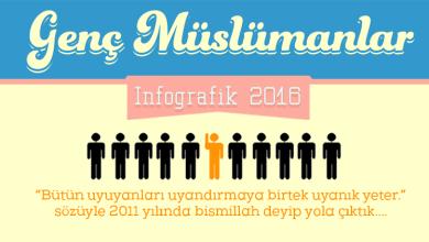 Photo of Genç Müslümanlar İnfografik 2016