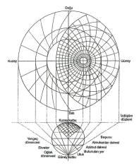 Dünya ve gökyüzündeki çeşitli noktaların izdüşümünün usturlap düzlemine yansıtılması