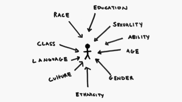 Complexity of intersectionality: relevance to African ...