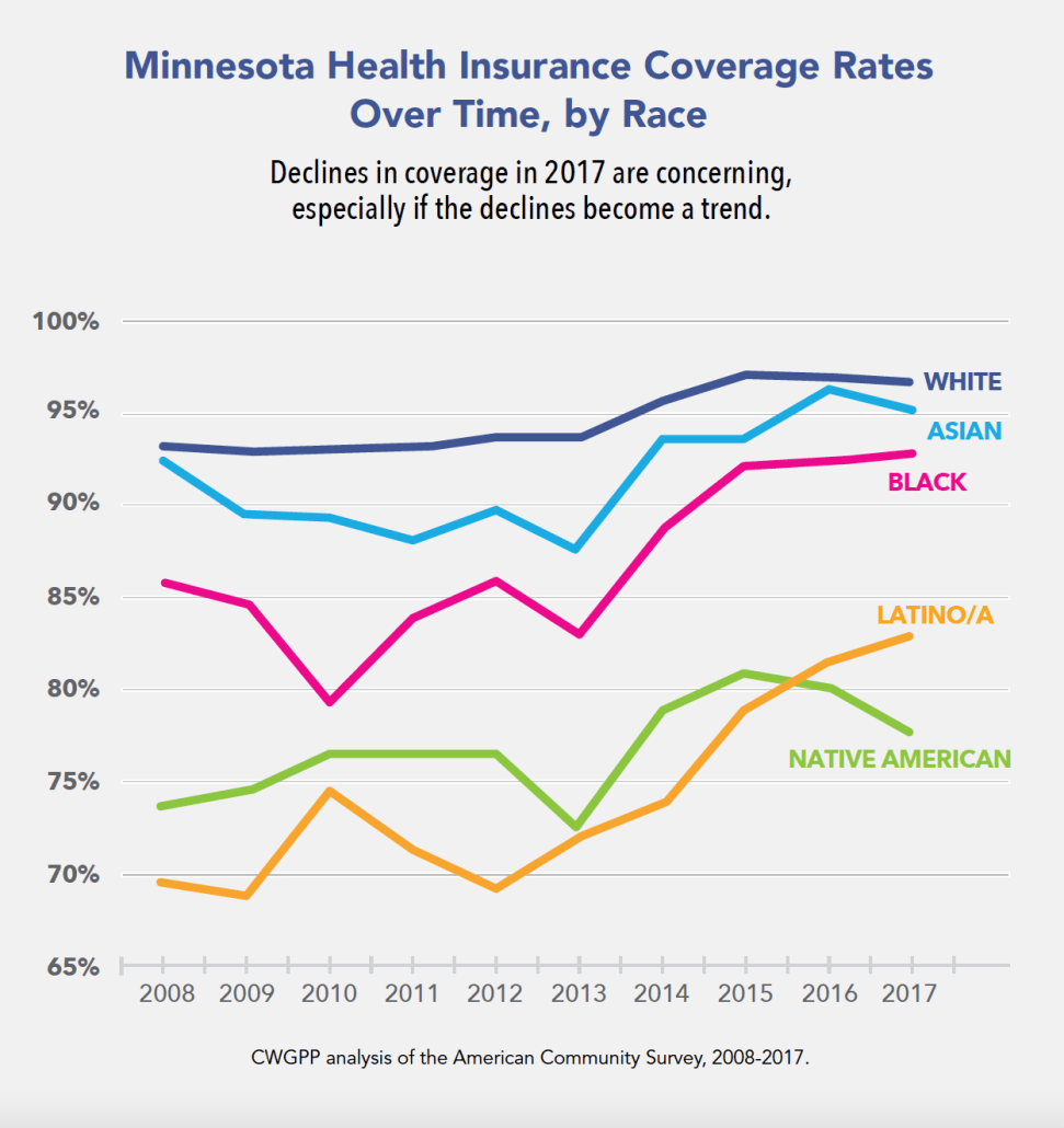 Graph showing Minnesota health insurance rates over time, by race