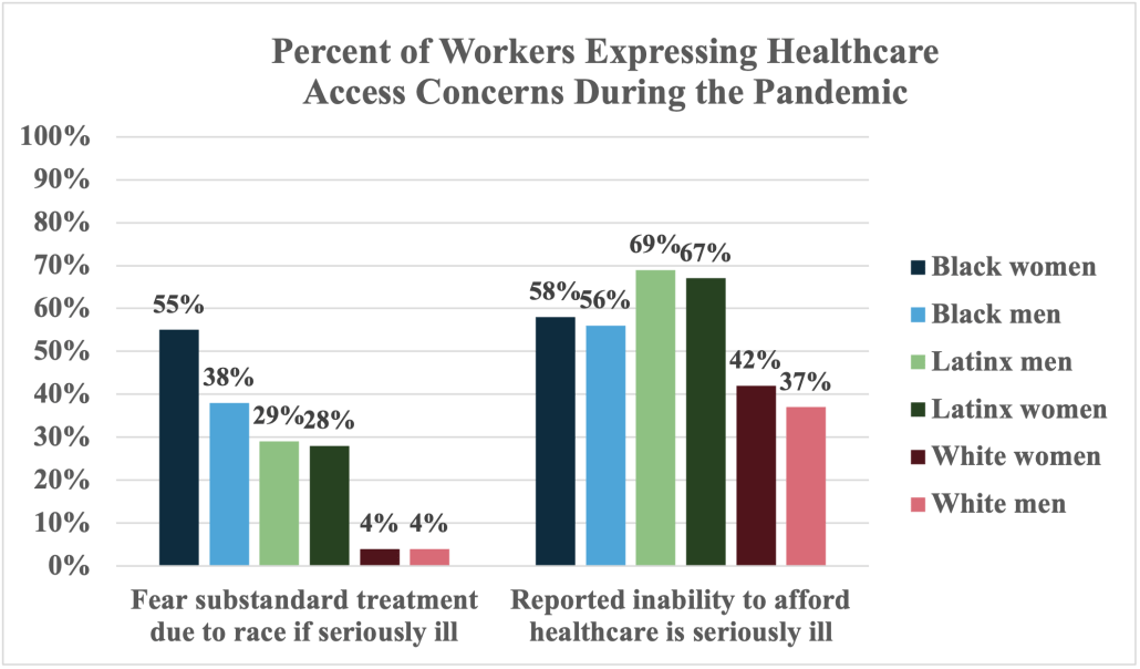 Chart showing percent of workers expressing health care access concerns during the pandemic
