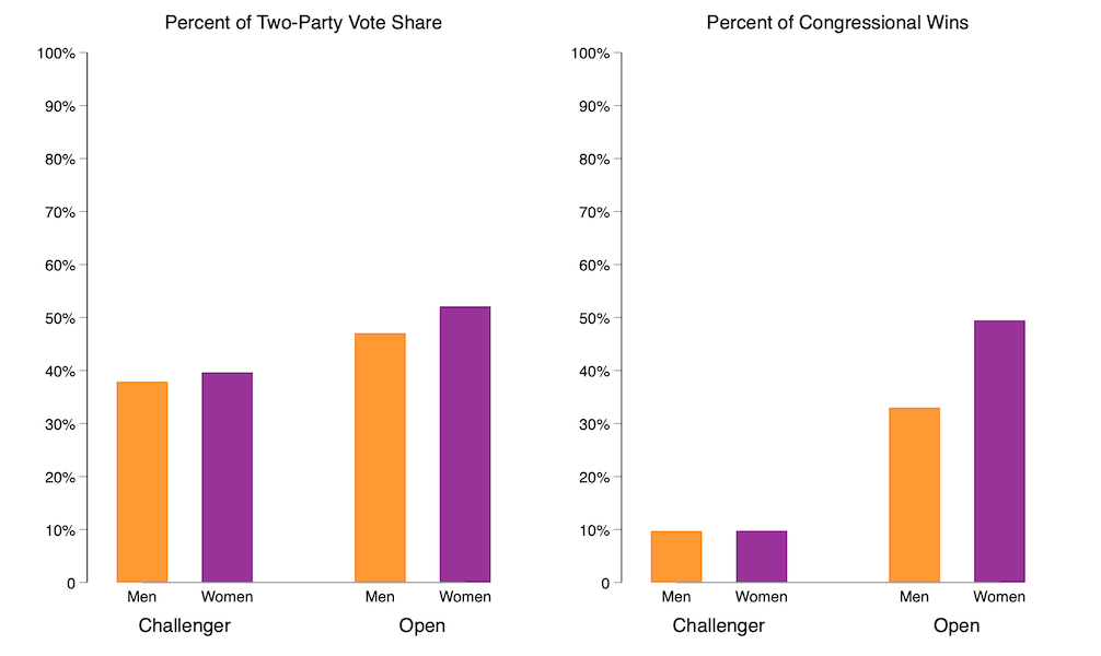 Yellow and purple bar graph showing differences in electoral success by gender in U.S. House races, 2010-2020