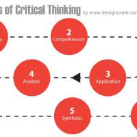 Critical Thinking: An important skill in genealogy research