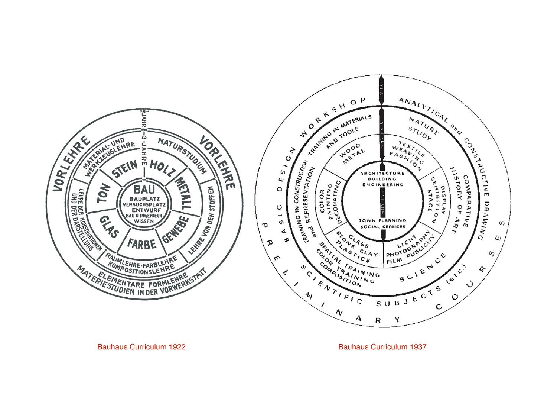 Bauhaus Wheel2b