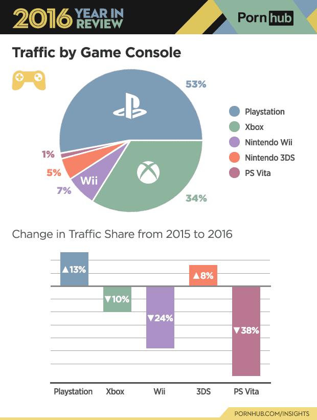 pornhub-porcentaje-anual-generacion-xbox