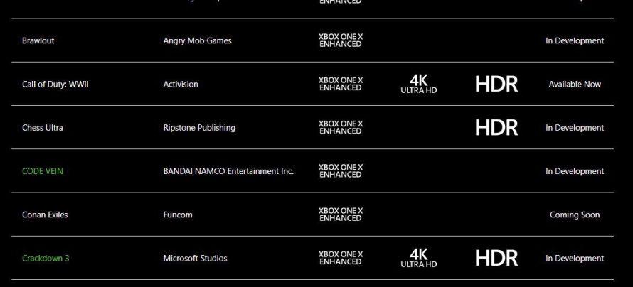 Esta comparativa de Call of Duty WWII señala que el juego luce mejor en PS4 Pro que en Xbox One X