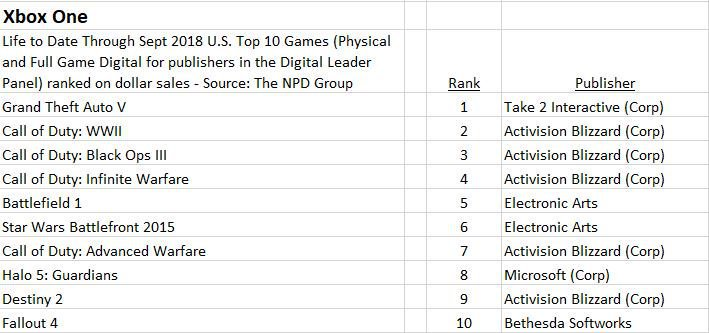 Xbox One top 10 gen USA