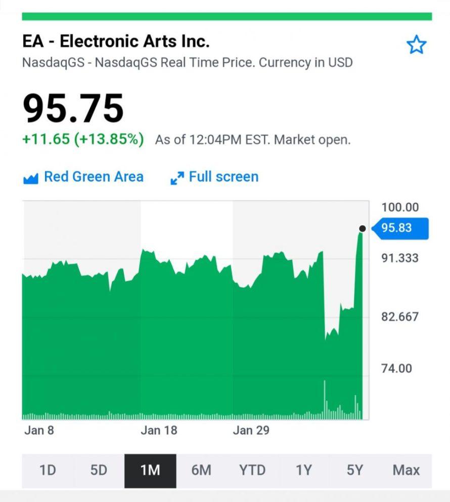 Apex Legends hace subir las acciones de Electronic Arts