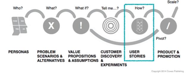 venture design process