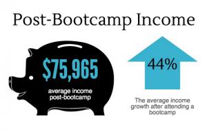 Post-bootcamp income