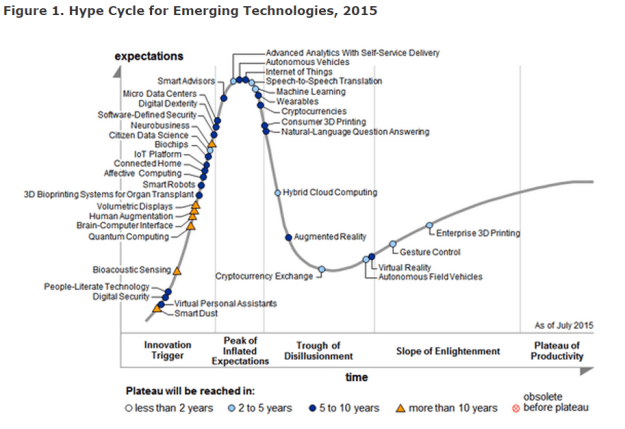 Hype-Cycle_2015_1