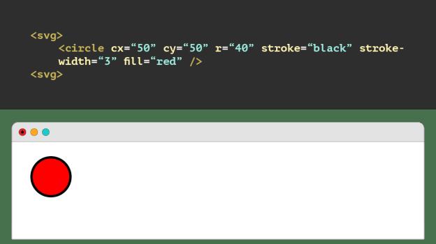 SVG code and circle