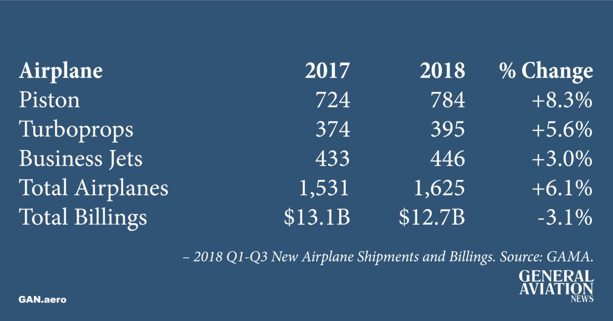 GAMA 2018 Q1-Q3 Aircraft Shipments