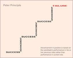 The Peter Principle - GeneralLeadership.com