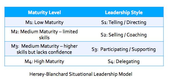 Leadership Model Table